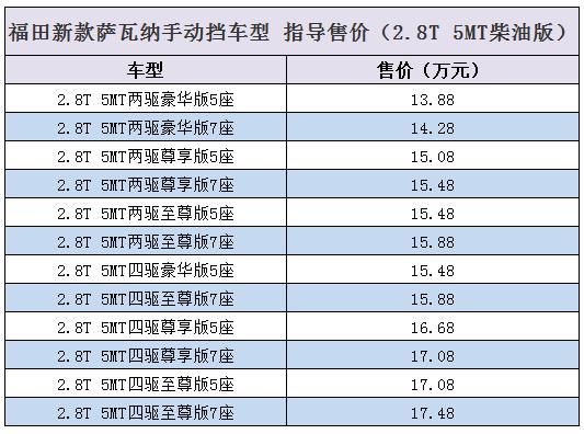 售12.88-17.48万 新款萨瓦纳手动挡上市