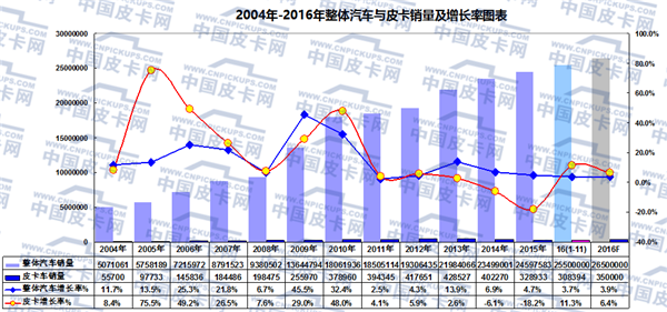 2016年1-11月皮卡车市场分析