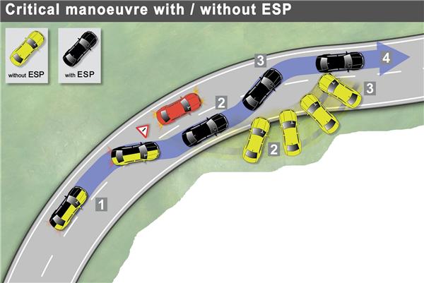 安全气囊,皮卡,ESP,ABS