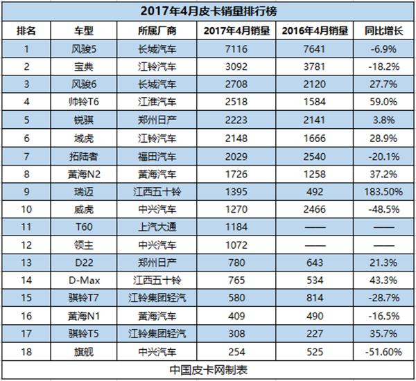 新兴企业全面开花 2017年4月皮卡销量排行榜