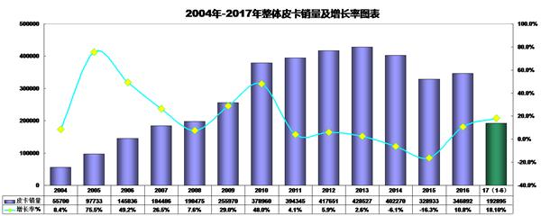 """中国皮卡行业这座""""独木桥""""被挤爆了"""