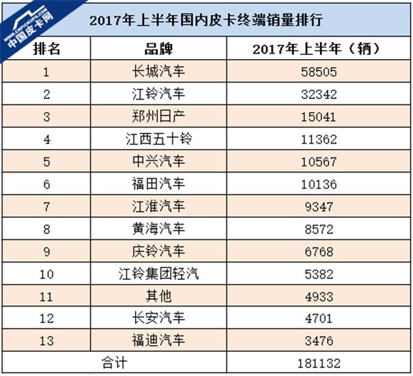 """详解皮卡实销榜 国内市场迎来""""大地震""""?"""