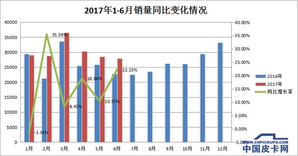 2017年国产皮卡销量能否突破40万大关?
