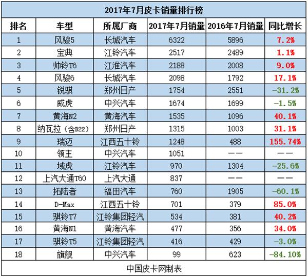 单车型同比增长156% 7月皮卡销量排行榜
