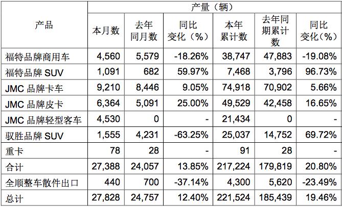 皮卡销量同比增三成 江铃汽车9月份产销快报