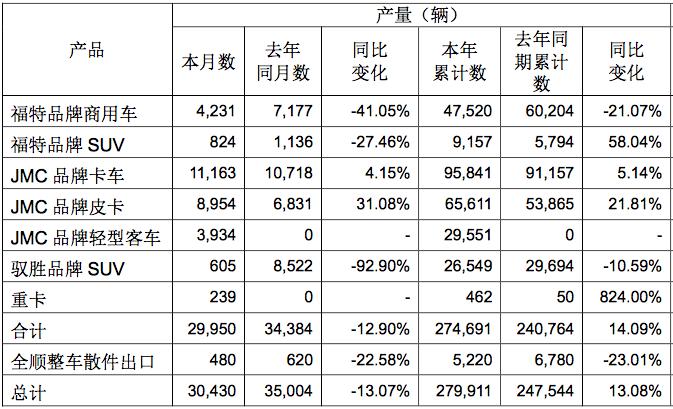 皮卡上涨22% 域虎暴增40% 江铃汽车11月产销快报