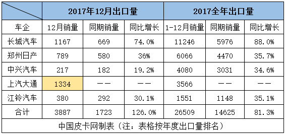 2017皮卡销量,2017皮卡销量排行