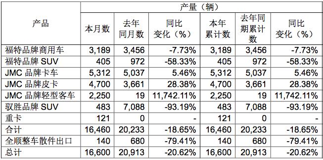 2018年开门红 江铃汽车1月产销快讯