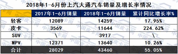 晒晒成绩单:上汽大通半年大幅增长55%