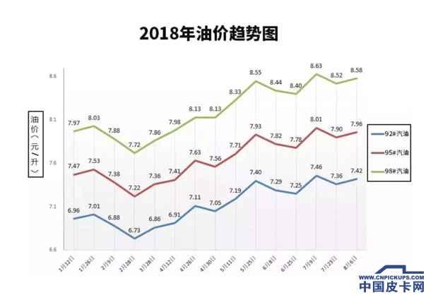 油价调整最新消息  汽油和柴油价格每吨均提高70元