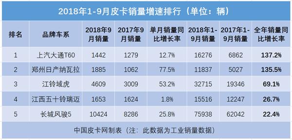 前三季度已过 皮卡销量同比增长最高达137%