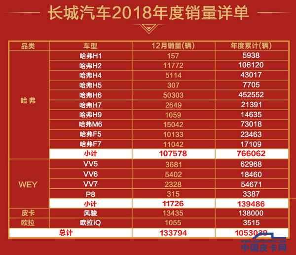 长城2018年共售出13.8万辆皮卡    为总销量贡献关键一笔
