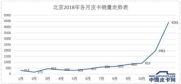 北京12月皮卡实销4391台再创新高   冲上各省(直辖市)第一名