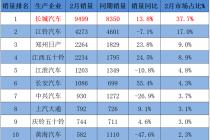 市占率高达37.7%!长城蝉联皮卡销量榜冠亚军