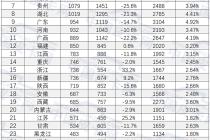 四川夺冠 北京增长884%!2019年2月31省市皮卡实销揭晓