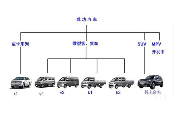 6萬起 成功汽車S10將于年內上市