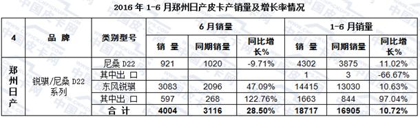 6月销量最大增幅58.80%  皮卡半年销量快报