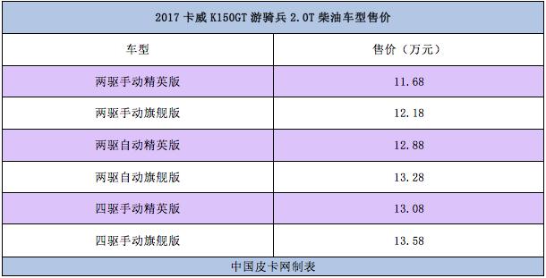 9.98—13.58万元 2017卡威K150GT游骑兵正式上市