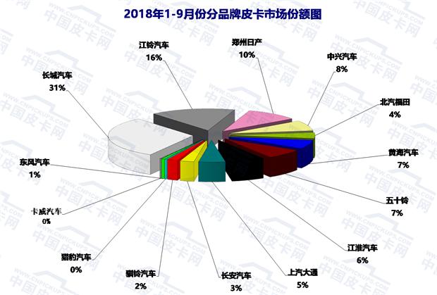 2018年前三季度皮卡市场态势及产品发展趋势浅析