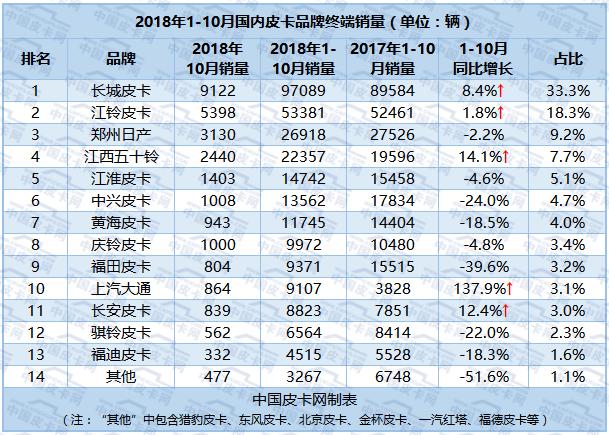 累计销售29.1万 2018年1-10月皮卡实销数据曝光