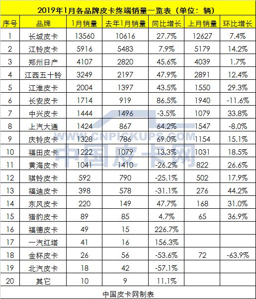 1月皮卡實銷38452輛   同比勁增24.8%實現開門紅!