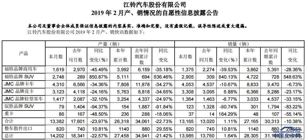 江铃皮卡2月销量为3308辆   同比增6.88%