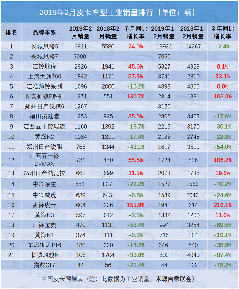 2月皮卡销量同比增21.6%   长城老大固若金汤大通、长安等上涨凶猛