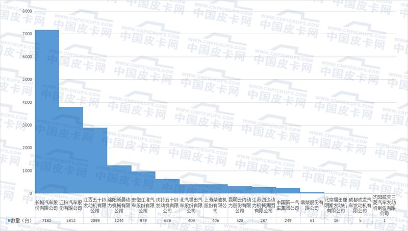皮卡发动机实销分析 2月最受欢迎依然是它