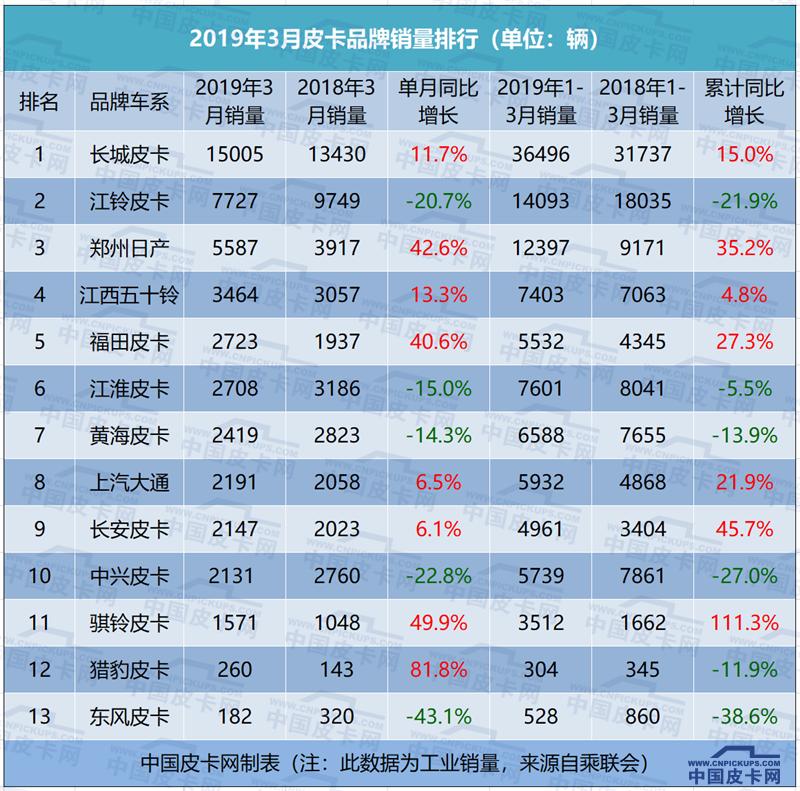 3月皮卡銷量完整榜單首曝光     48123輛同比增長3.5%