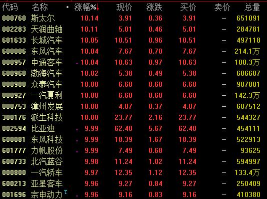 """王炸!發改委正研究皮卡解禁?    數據顯示中國皮卡市場潛力""""深不可測"""""""