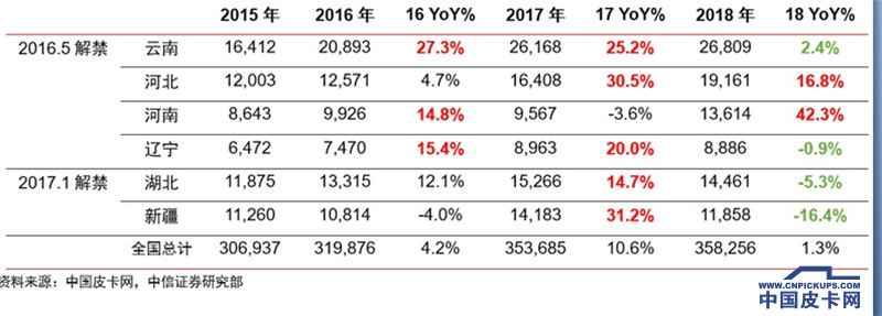 中信证券研究部汽车行业分析师尹欣驰:被限制的皮卡消费和对未来皮卡市场的思考
