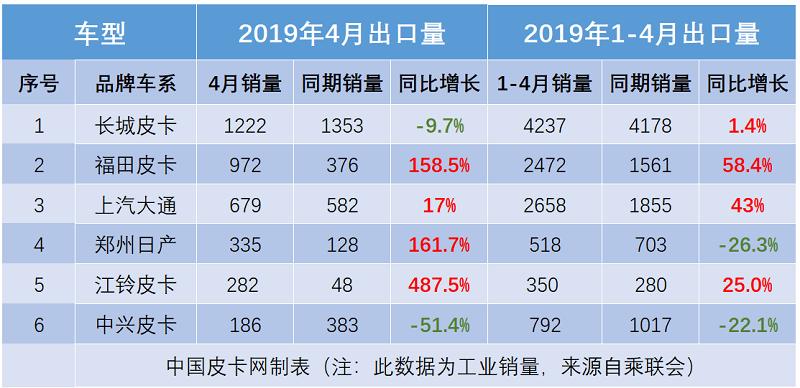 4月车市再跌15% 皮卡售4.47万辆增长14.6%夺关注