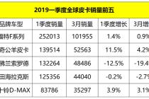 皮卡越來越猛  2019一季度全球皮卡銷量前五出爐