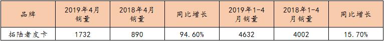 拓陸者4月銷量同比增長94.6%