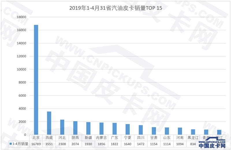 北京一季度新車銷量增11.47%  電動車和皮卡立下汗馬功勞