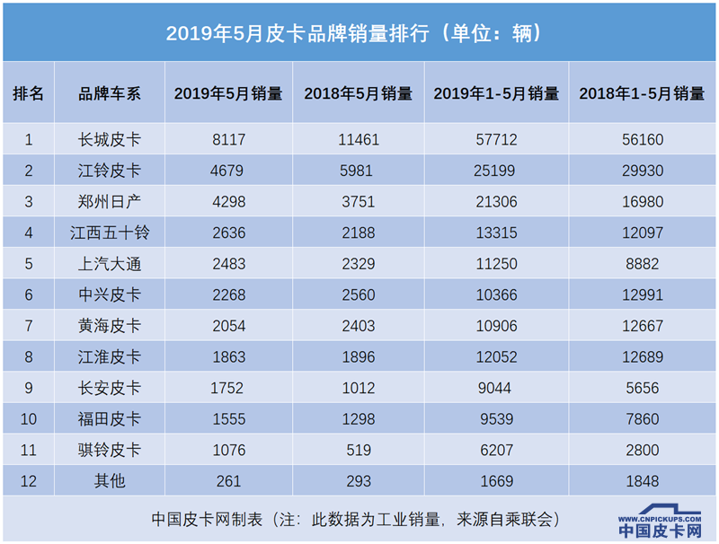 受国六冲击 5月国产皮卡售3.3万辆同比下滑