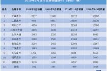 受國六沖擊 5月國產皮卡售3.3萬輛同比下滑