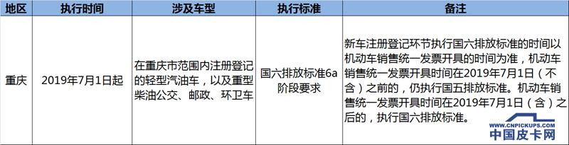 今起多省提前实施国六  解析重点区域执行政策