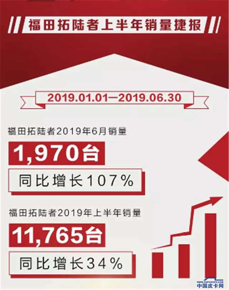 2019年上半年漲幅34% 福田拓陸者增長再創新高