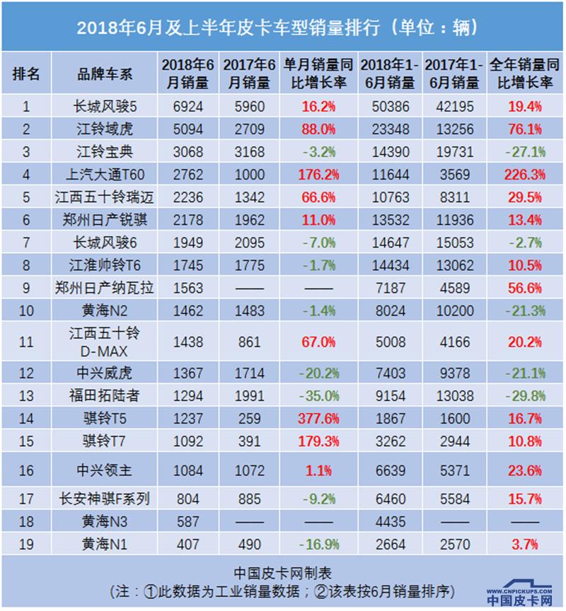 逆市增長 大通皮卡上半年國內銷量增長85.37%