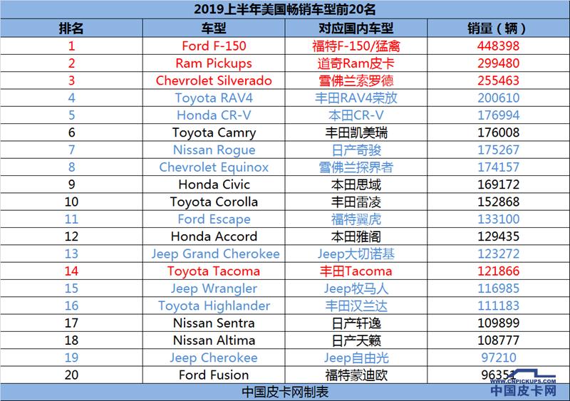 美系皮卡占前三 丰田也要靠边站 2019上半年美国最畅销车型排名