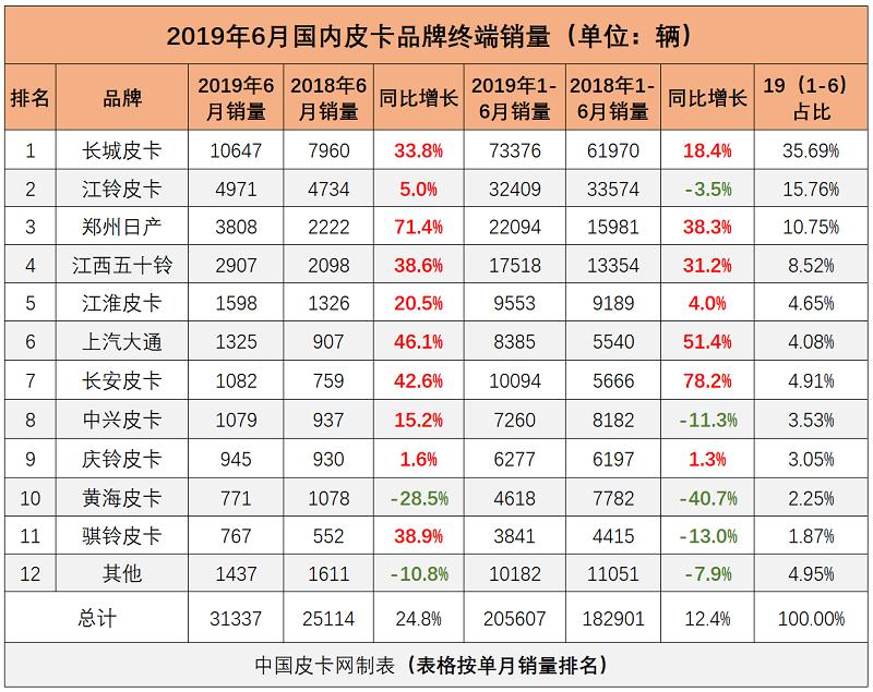 同比增长24.8% 2019上半年国产皮卡终端销量解析