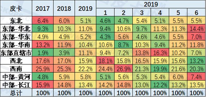 崔东树:2019年上半年中国皮卡市场分析