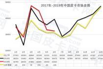 崔東樹:2019年上半年中國皮卡市場分析