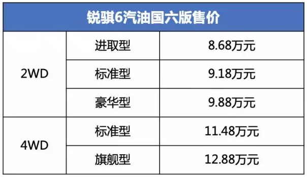 鄭州日產銳騏6汽油國六版上市 8.68萬元起售