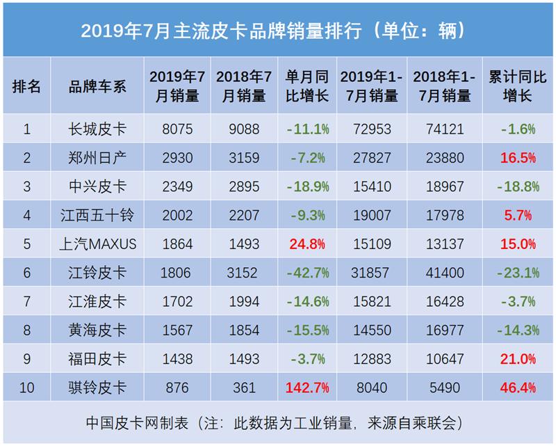 冠軍易主 三甲劇變!2019年7月皮卡銷量排行