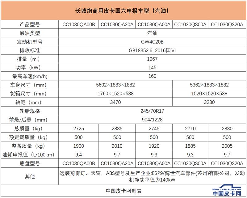 【独家】长城炮商用版皮卡实车曝光 将于9月上市 先推柴油版