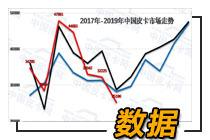 崔東樹:2019年1-7月中國皮卡市場分析