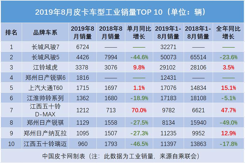 2019年8月销量排行:风骏7夺冠 域虎回升 D-MAX猛增