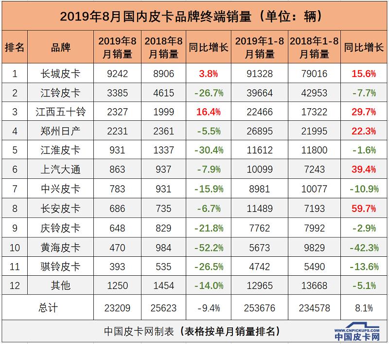 国六挑大梁 国五仍有增长空间 8月皮卡终端销量揭晓